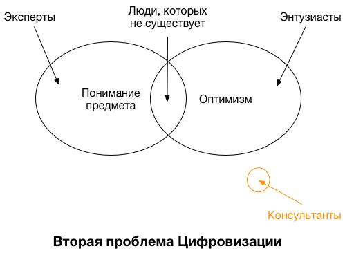 Вторая проблема Цифровизации